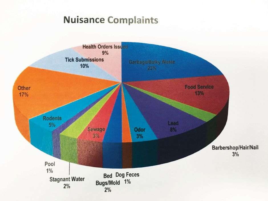 Nuisance complaints investigated by the Wallingford Health Department in 2018, according to the health department's annual report. | Courtesy of Wallingford Health Department