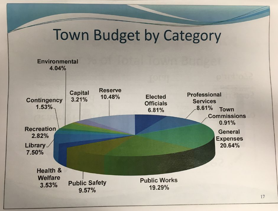 A slide showing how Durham's town budget is allocated, used during a public budget hearing on Monday, April 2. Courtesy of Durham Board of Finance